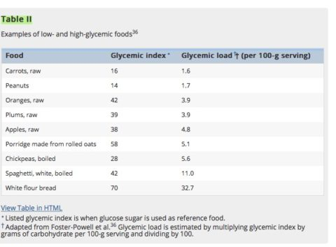 acne and diet glycemic index